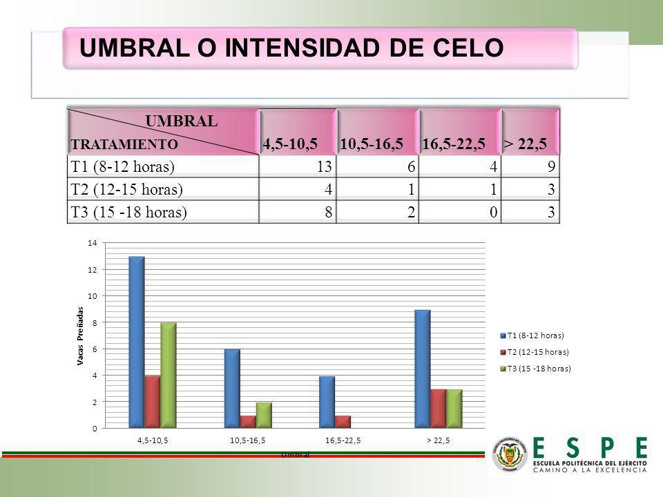 EFICIENCIA DEL HEATIME Análisis del porcentaje de celos detectados y no detectados por el sistema HEATIME a ±4,5 de umbral o intensidad de celo