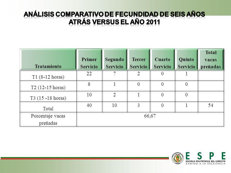 Porcentaje de fecundidad de vacas Holstein Friesian de seis años anteriores versus el año 2011 utilizando el sistema HEATIME