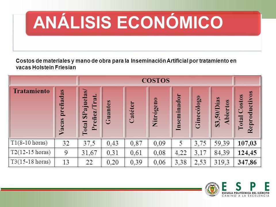 ANÁLISIS ECONÓMICO Costos de materiales y mano de obra para la Inseminación Artificial por tratamiento en vacas Holstein Friesian