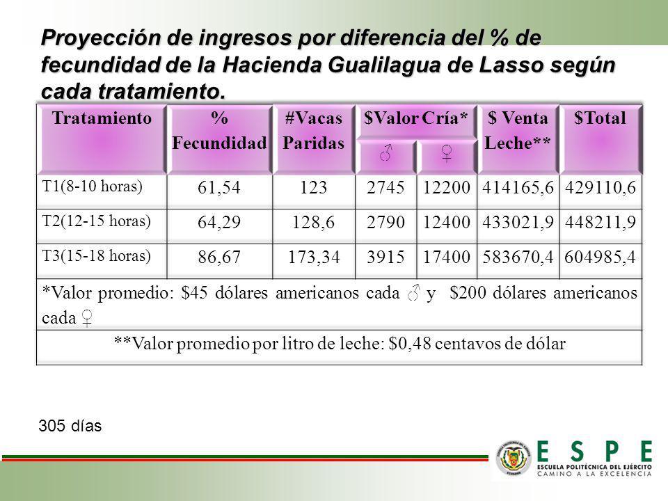 Proyección de ingresos por diferencia del % de fecundidad de la Hacienda Gualilagua de Lasso según cada tratamiento. 305 días