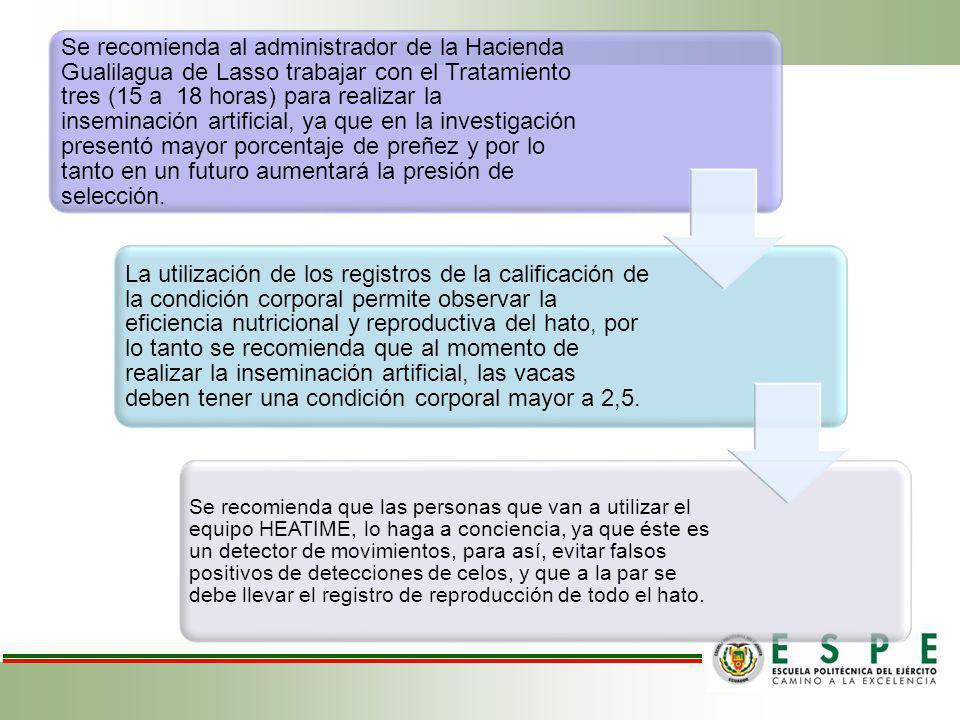 Se recomienda al administrador de la Hacienda Gualilagua de Lasso trabajar con el Tratamiento tres (15 a 18 horas) para realizar la inseminación artif