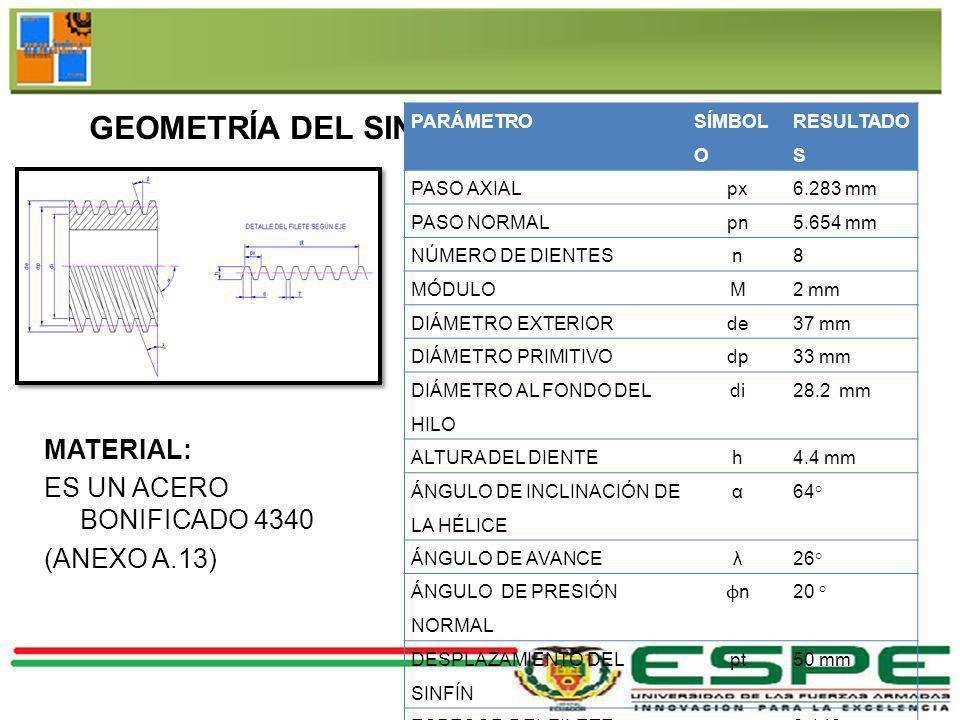 GEOMETRÍA DEL SINFÍN PARÁMETRO SÍMBOL O RESULTADO S PASO AXIALpx6.283 mm PASO NORMALpn5.654 mm NÚMERO DE DIENTESn8 MÓDULOM2 mm DIÁMETRO EXTERIORde37 m