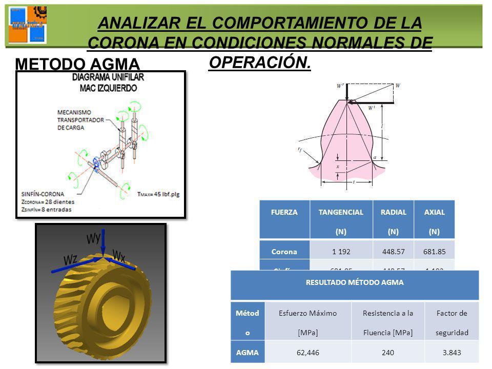 ANALIZAR EL COMPORTAMIENTO DE LA CORONA EN CONDICIONES NORMALES DE OPERACIÓN. METODO AGMA FUERZA TANGENCIAL (N) RADIAL (N) AXIAL (N) Corona1 192448.57