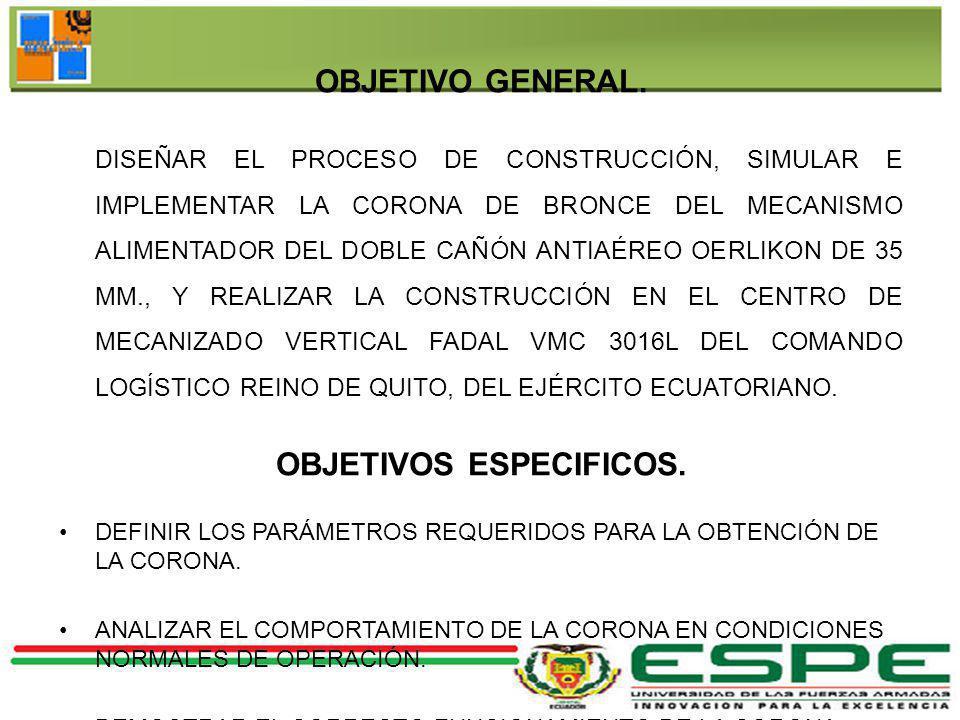 DEFINICIÓN DEL PROBLEMA ACTUALMENTE EL EJÉRCITO ECUATORIANO REALIZA UN PROGRAMA DE REPOTENCIACIÓN A LOS 28 CAÑONES OERLIKON, DE AQUÍ SURGE LA NECESIDAD DE CONSTRUIR DIFERENTES PIEZAS QUE YA CUMPLIERON SU VIDA ÚTIL O SE ENCUENTRAN EN MALAS CONDICIONES.