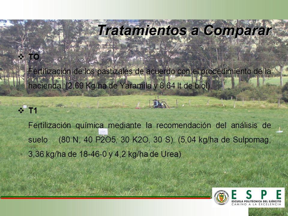 Tratamientos a Comparar TO Fertilización de los pastizales de acuerdo con el procedimiento de la hacienda. (2,69 Kg/ha de Yaramila y 8,64 lt de biol).