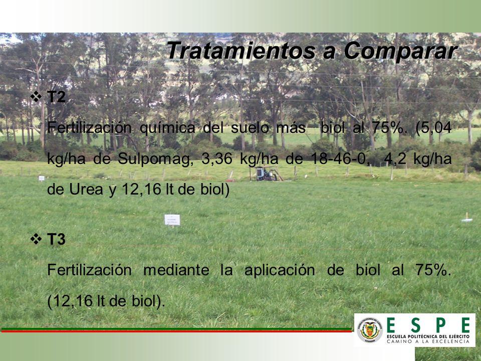 T2 Fertilización química del suelo más biol al 75%. (5,04 kg/ha de Sulpomag, 3,36 kg/ha de 18-46-0, 4,2 kg/ha de Urea y 12,16 lt de biol) T3 Fertiliza
