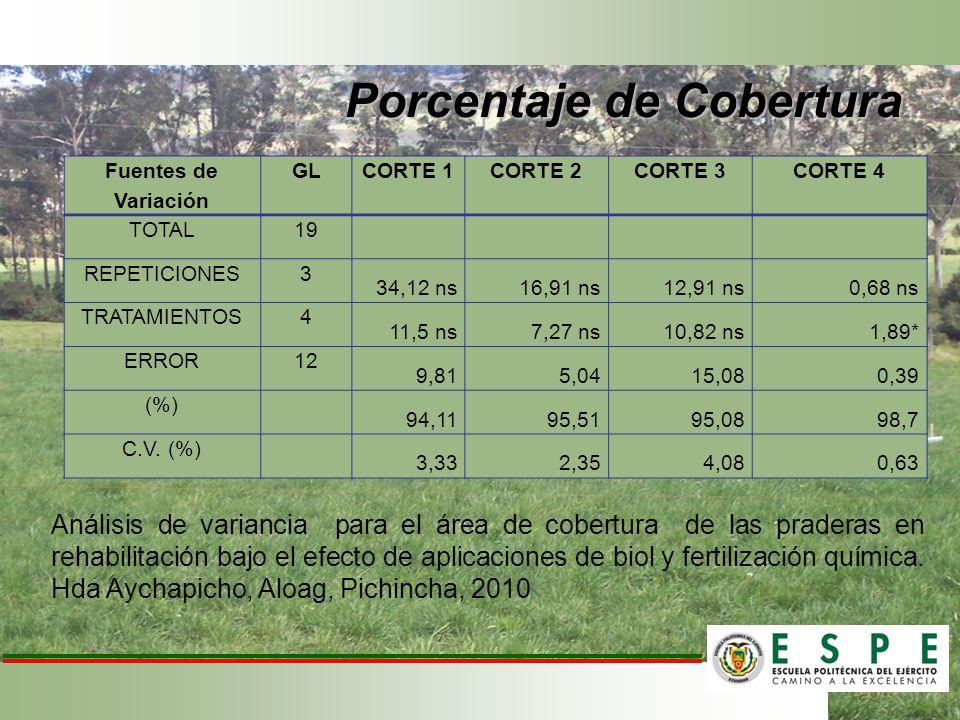 Porcentaje de Cobertura Fuentes de Variación GLCORTE 1CORTE 2CORTE 3CORTE 4 TOTAL19 REPETICIONES3 34,12 ns16,91 ns12,91 ns0,68 ns TRATAMIENTOS4 11,5 n