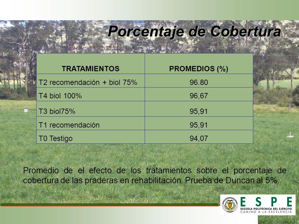Promedio de el efecto de los tratamientos sobre el porcentaje de cobertura de las praderas en rehabilitación. Prueba de Duncan al 5%. TRATAMIENTOS PRO