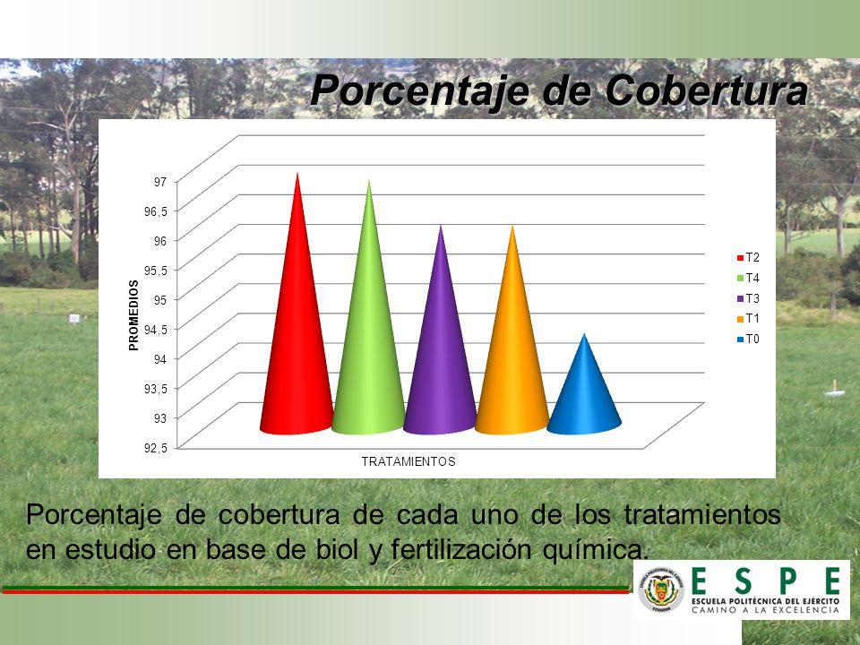 Porcentaje de cobertura de cada uno de los tratamientos en estudio en base de biol y fertilización química. Porcentaje de Cobertura