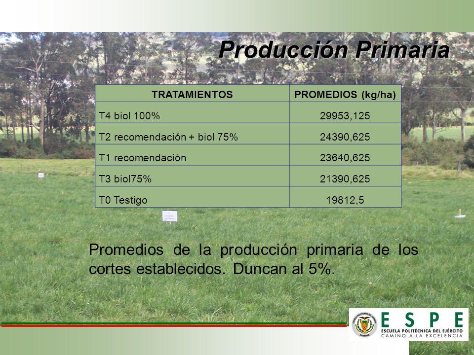 Promedios de la producción primaria de los cortes establecidos. Duncan al 5%. TRATAMIENTOSPROMEDIOS (kg/ha) T4 biol 100%29953,125 T2 recomendación + b