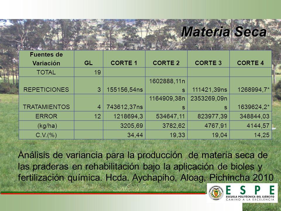 Materia Seca Fuentes de VariaciónGLCORTE 1CORTE 2CORTE 3CORTE 4 TOTAL19 REPETICIONES3155156,54ns 1602888,11n s111421,39ns1268994,7* TRATAMIENTOS474361