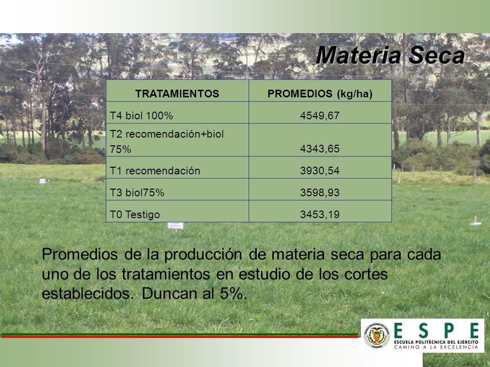 Promedios de la producción de materia seca para cada uno de los tratamientos en estudio de los cortes establecidos. Duncan al 5%. TRATAMIENTOSPROMEDIO