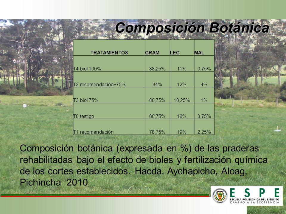 Composición Botánica TRATAMIENTOSGRAMLEGMAL T4 biol 100%88,25%11%0,75% T2 recomendación+75%84%12%4% T3 biol 75%80,75%18,25%1% T0 testigo80,75%16%3,75%