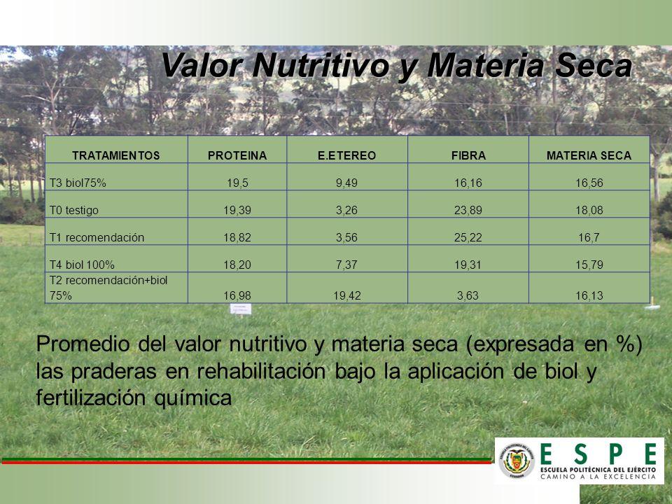 Valor Nutritivo y Materia Seca TRATAMIENTOSPROTEINAE.ETEREOFIBRAMATERIA SECA T3 biol75% 19,59,4916,1616,56 T0 testigo 19,393,2623,8918,08 T1 recomenda
