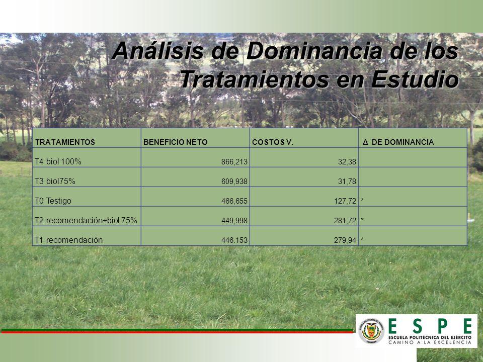 Análisis de Dominancia de los Tratamientos en Estudio TRATAMIENTOSBENEFICIO NETOCOSTOS V. Δ DE DOMINANCIA T4 biol 100% 866,21332,38 T3 biol75% 609,938