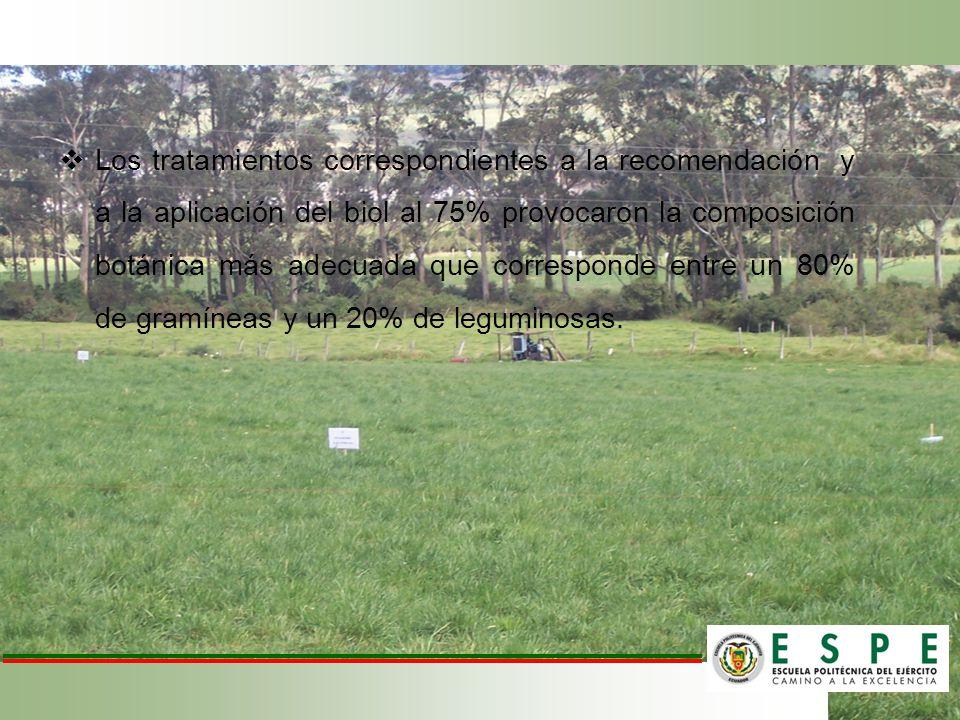 Los tratamientos correspondientes a la recomendación y a la aplicación del biol al 75% provocaron la composición botánica más adecuada que corresponde