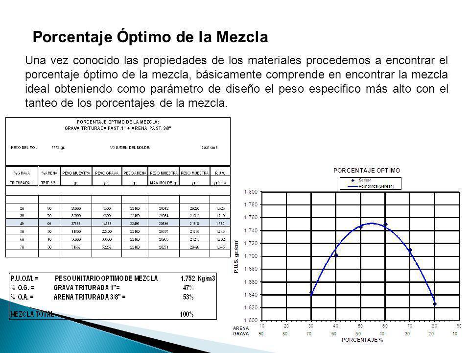 Porcentaje Óptimo de la Mezcla Una vez conocido las propiedades de los materiales procedemos a encontrar el porcentaje óptimo de la mezcla, básicament