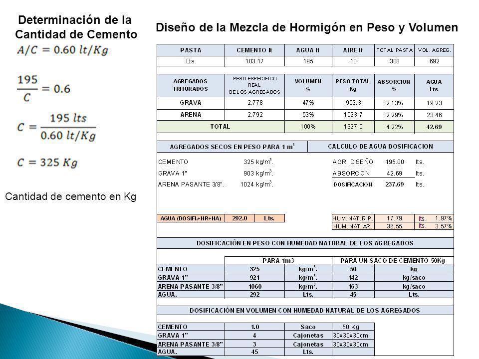Determinación de la Cantidad de Cemento Cantidad de cemento en Kg Diseño de la Mezcla de Hormigón en Peso y Volumen