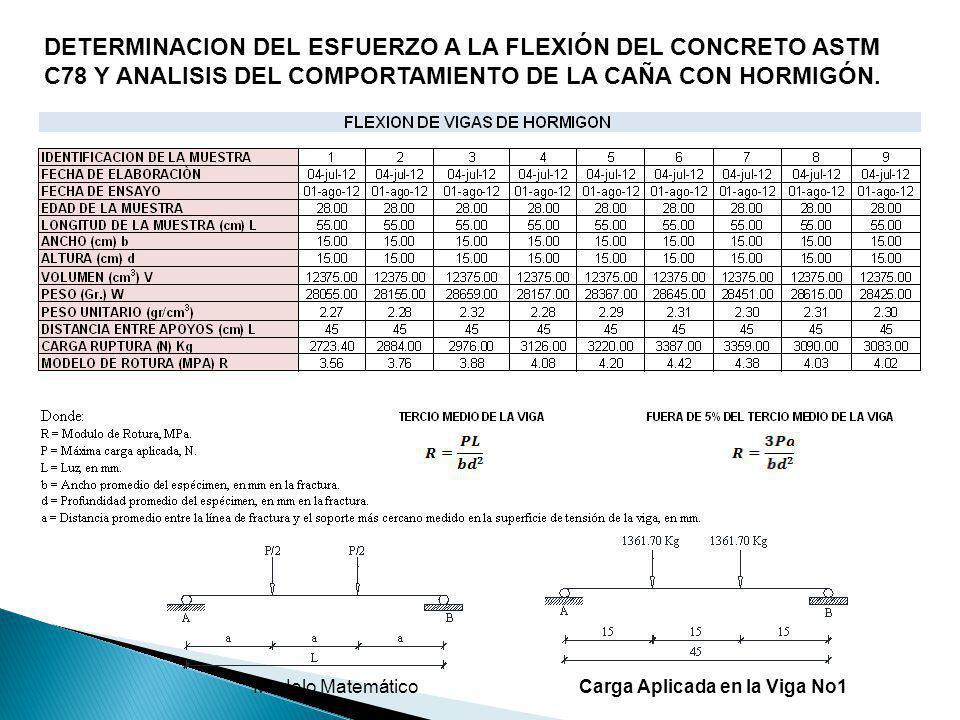 DETERMINACION DEL ESFUERZO A LA FLEXIÓN DEL CONCRETO ASTM C78 Y ANALISIS DEL COMPORTAMIENTO DE LA CAÑA CON HORMIGÓN. Carga Aplicada en la Viga No1Mode