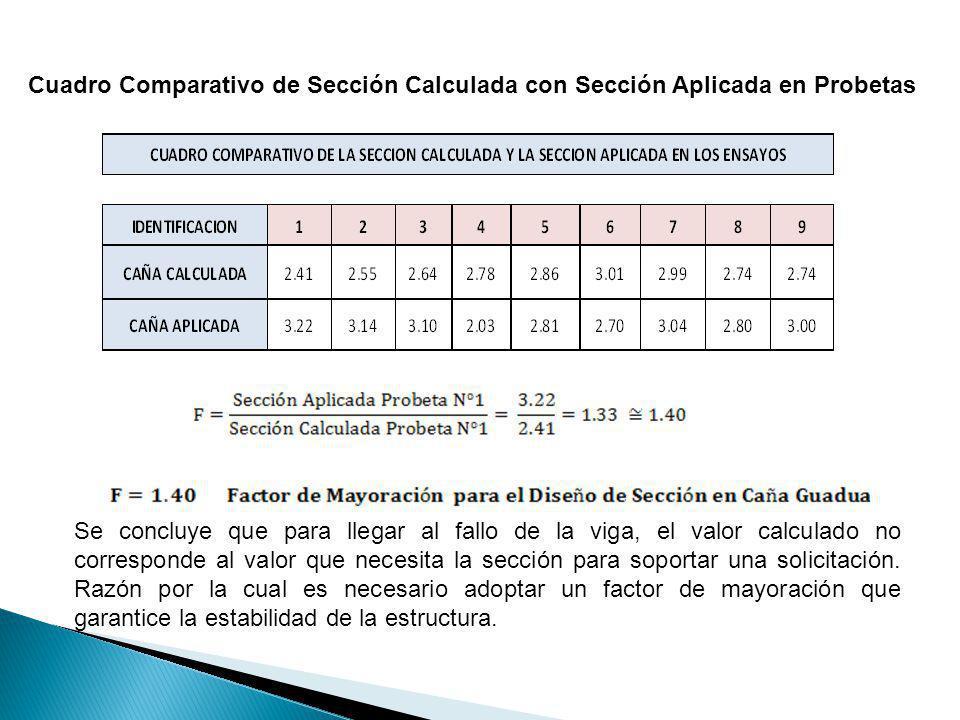 Cuadro Comparativo de Sección Calculada con Sección Aplicada en Probetas Se concluye que para llegar al fallo de la viga, el valor calculado no corres