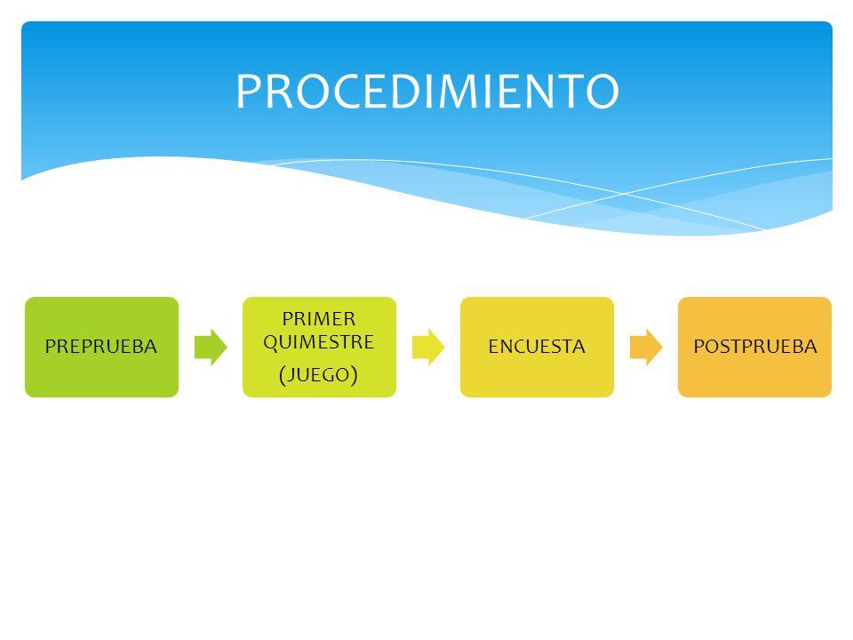 PROCEDIMIENTO PREPRUEBA PRIMER QUIMESTRE (JUEGO) ENCUESTAPOSTPRUEBA