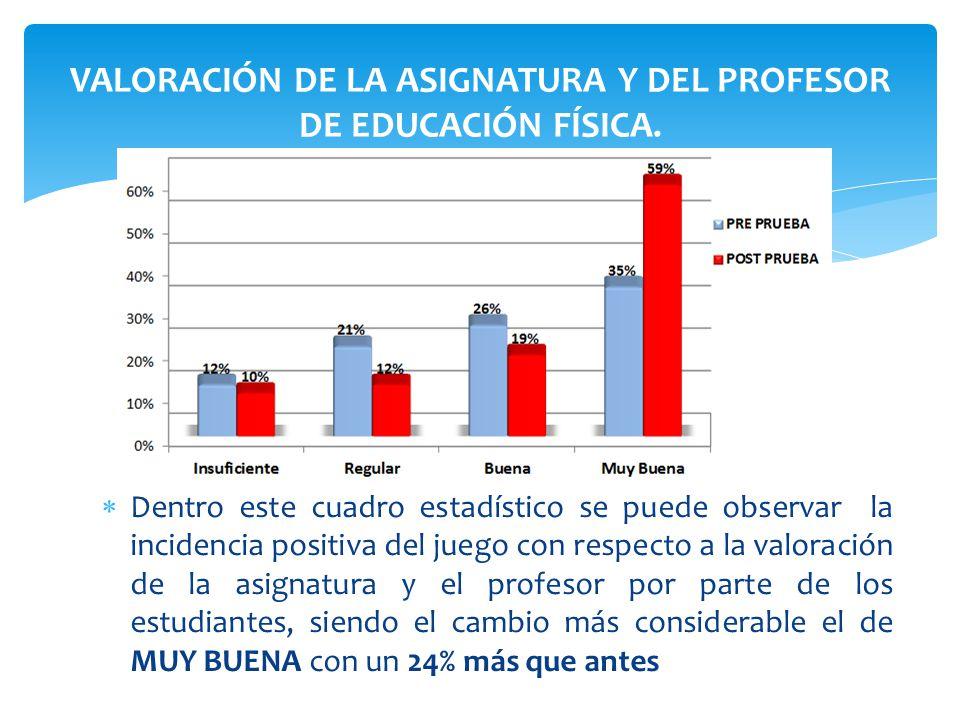 Dentro este cuadro estadístico se puede observar la incidencia positiva del juego con respecto a la valoración de la asignatura y el profesor por part