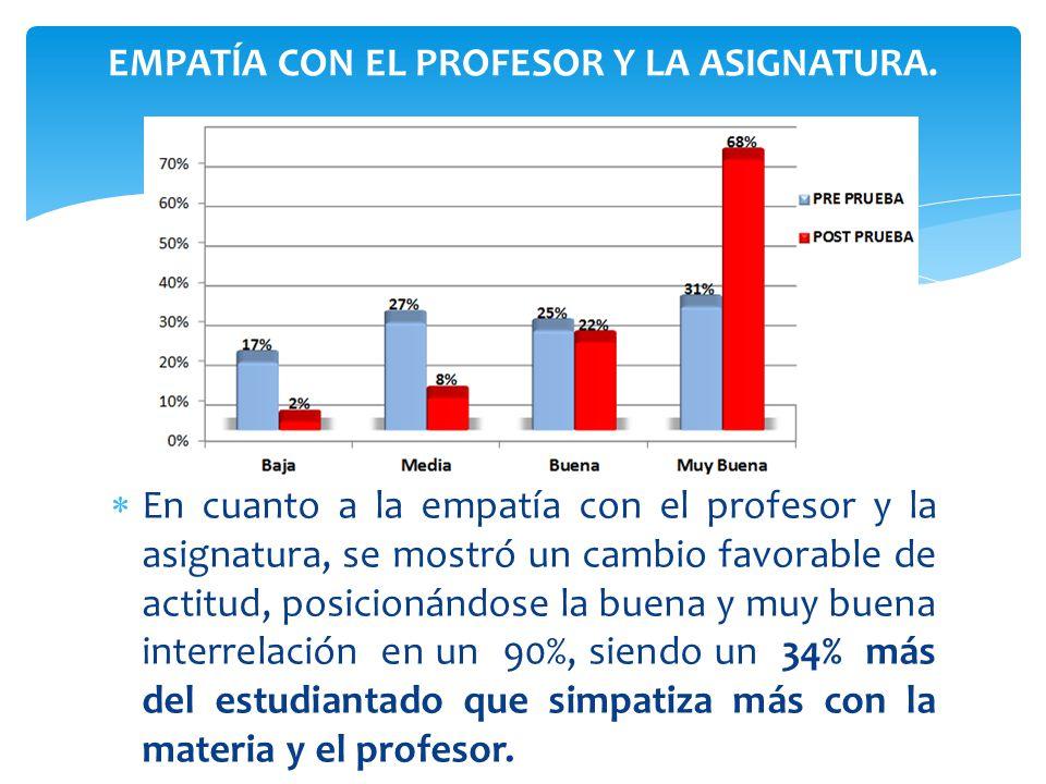 En cuanto a la empatía con el profesor y la asignatura, se mostró un cambio favorable de actitud, posicionándose la buena y muy buena interrelación en
