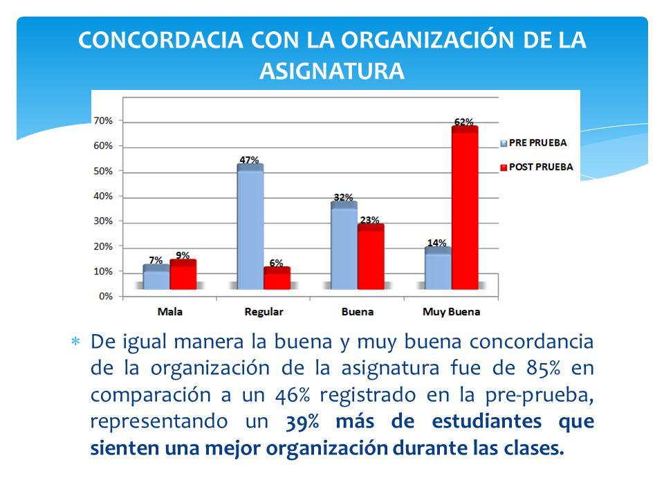 De igual manera la buena y muy buena concordancia de la organización de la asignatura fue de 85% en comparación a un 46% registrado en la pre-prueba,