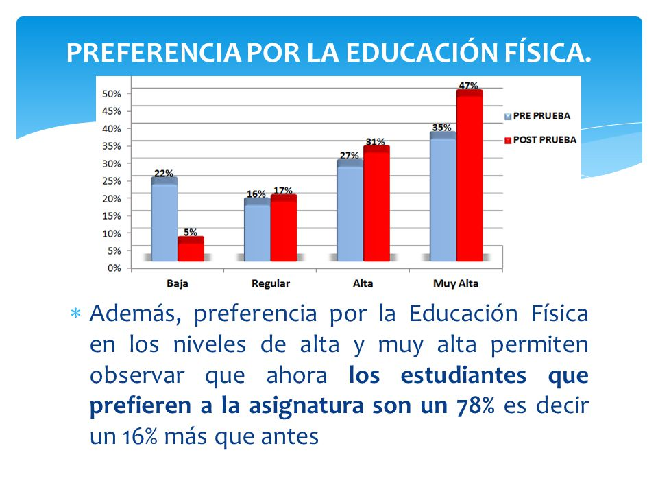 Además, preferencia por la Educación Física en los niveles de alta y muy alta permiten observar que ahora los estudiantes que prefieren a la asignatur
