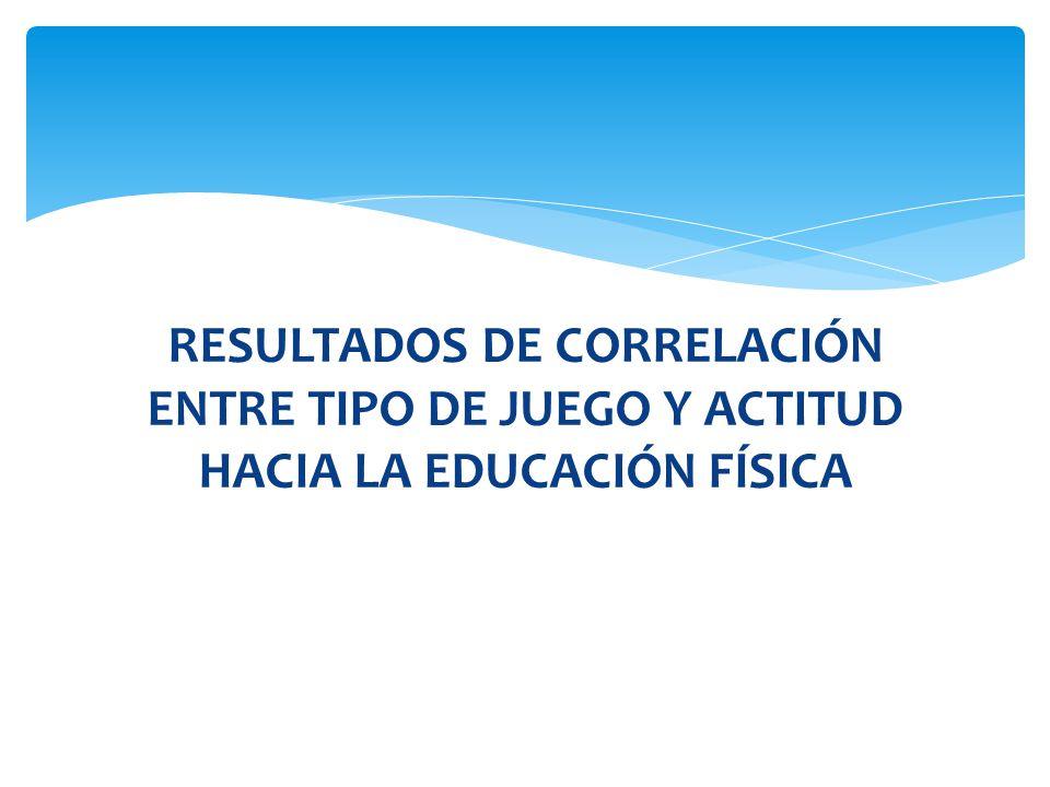 RESULTADOS DE CORRELACIÓN ENTRE TIPO DE JUEGO Y ACTITUD HACIA LA EDUCACIÓN FÍSICA