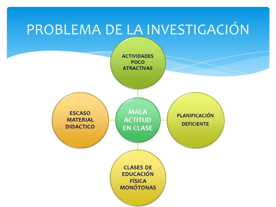 MALA ACTITUD EN CLASE ACTIVIDADES POCO ATRACTIVAS PLANIFICACIÓN DEFICIENTE CLASES DE EDUCACIÓN FÍSICA MONÓTONAS ESCASO MATERIAL DIDACTICO PROBLEMA DE