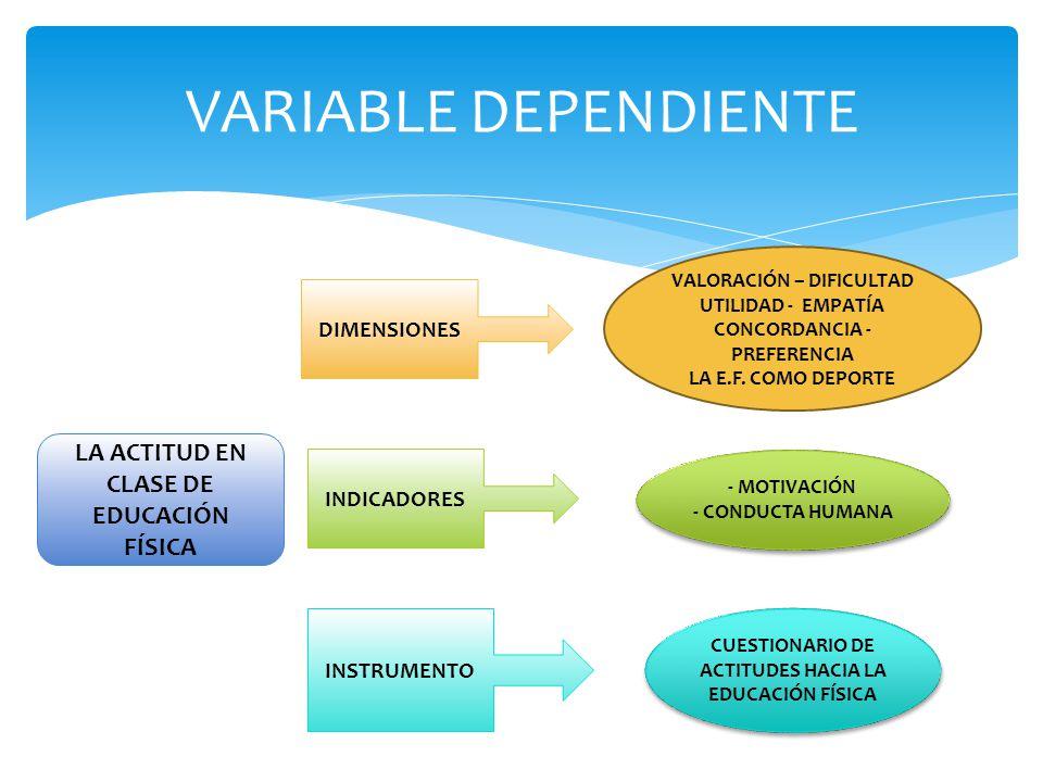 VARIABLE DEPENDIENTE LA ACTITUD EN CLASE DE EDUCACIÓN FÍSICA DIMENSIONES INDICADORES INSTRUMENTO VALORACIÓN – DIFICULTAD UTILIDAD - EMPATÍA CONCORDANC