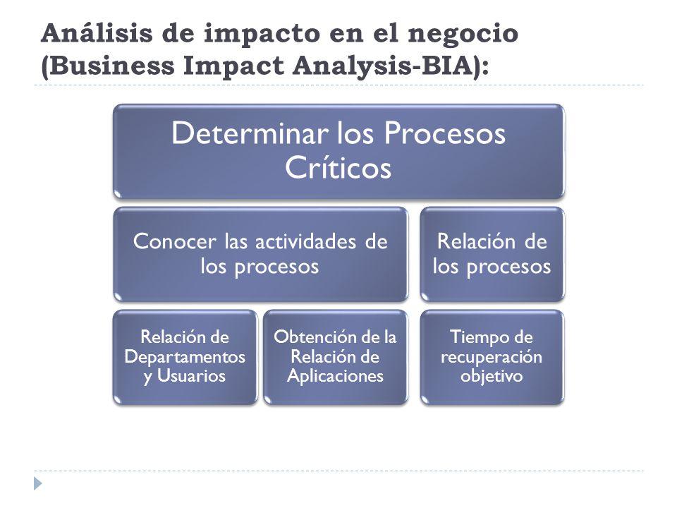 Análisis de impacto en el negocio (Business Impact Analysis-BIA): Determinar los Procesos Críticos Conocer las actividades de los procesos Relación de Departamentos y Usuarios Obtención de la Relación de Aplicaciones Relación de los procesos Tiempo de recuperación objetivo