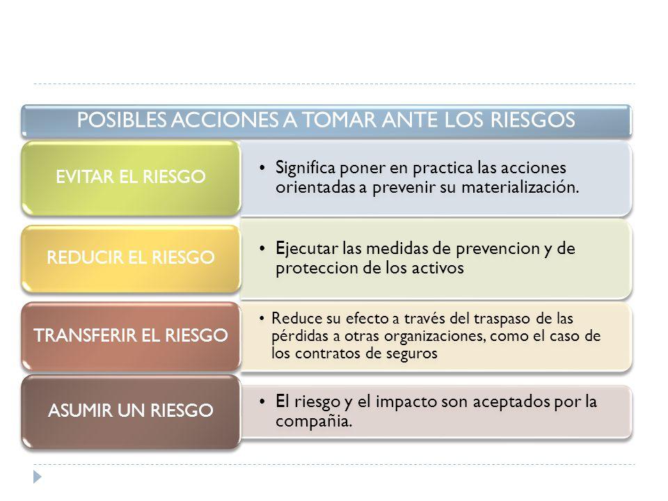 POSIBLES ACCIONES A TOMAR ANTE LOS RIESGOS Significa poner en practica las acciones orientadas a prevenir su materialización.
