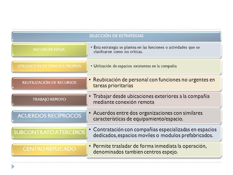 SELECCIÓN DE ESTRATEGIAS Esta estrategia se plantea en las funciones o actividades que se clasificaron como no críticas.