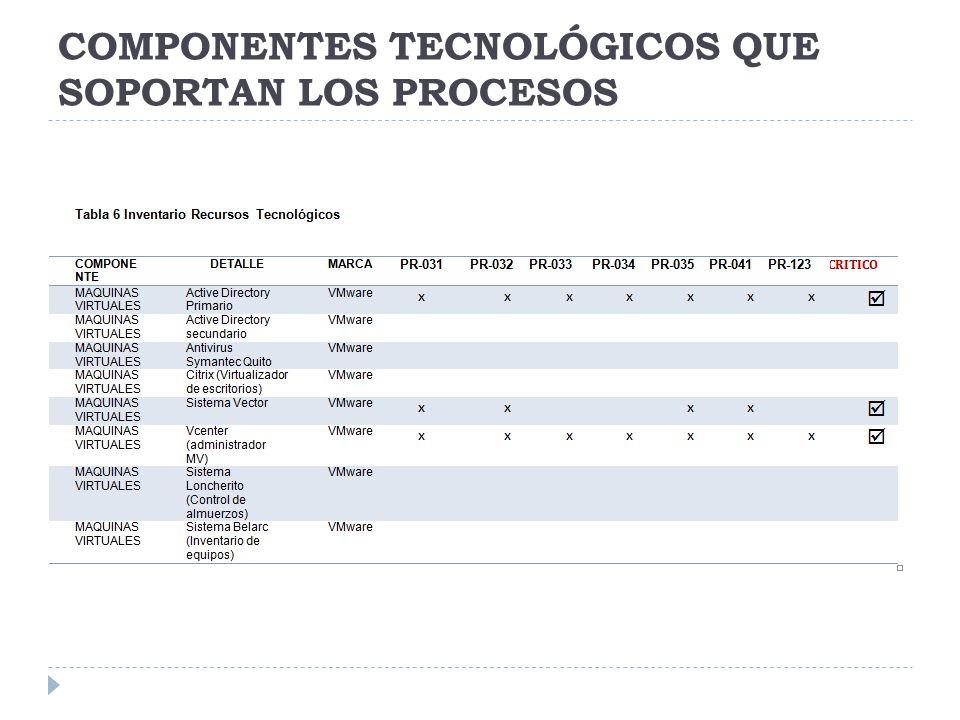 COMPONENTES TECNOLÓGICOS QUE SOPORTAN LOS PROCESOS