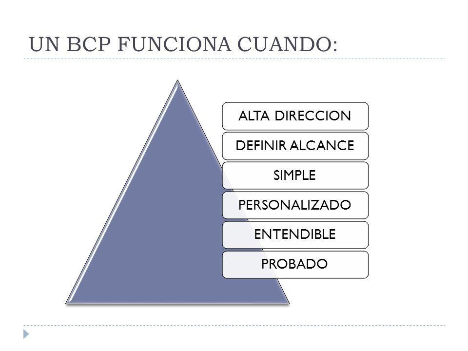 UN BCP FUNCIONA CUANDO: ALTA DIRECCIONDEFINIR ALCANCESIMPLEPERSONALIZADOENTENDIBLEPROBADO