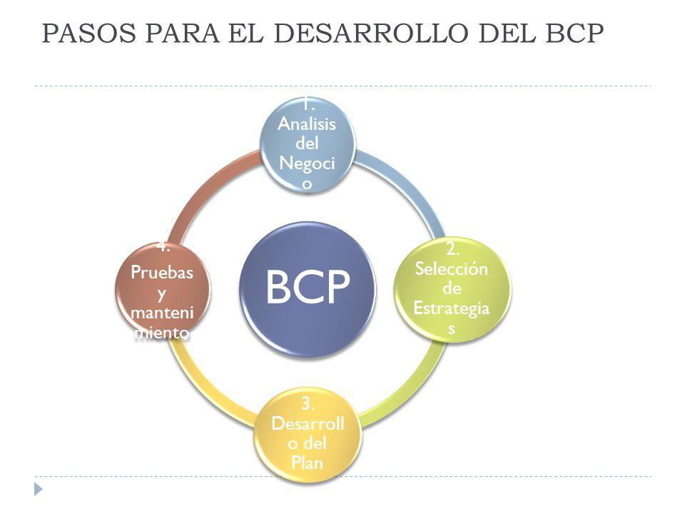 PASOS PARA EL DESARROLLO DEL BCP BCP 1.Analisis del Negoci o 2.