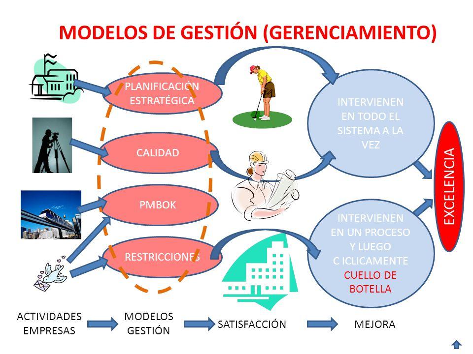 MODELOS DE GESTIÓN (GERENCIAMIENTO) ACTIVIDADES EMPRESAS PLANIFICACIÓN ESTRATÉGICA SATISFACCIÓN RESTRICCIONES CALIDAD PMBOK MODELOS GESTIÓN INTERVIENEN EN TODO EL SISTEMA A LA VEZ MEJORA INTERVIENEN EN UN PROCESO Y LUEGO C ICLICAMENTE CUELLO DE BOTELLA EXCELENCIA