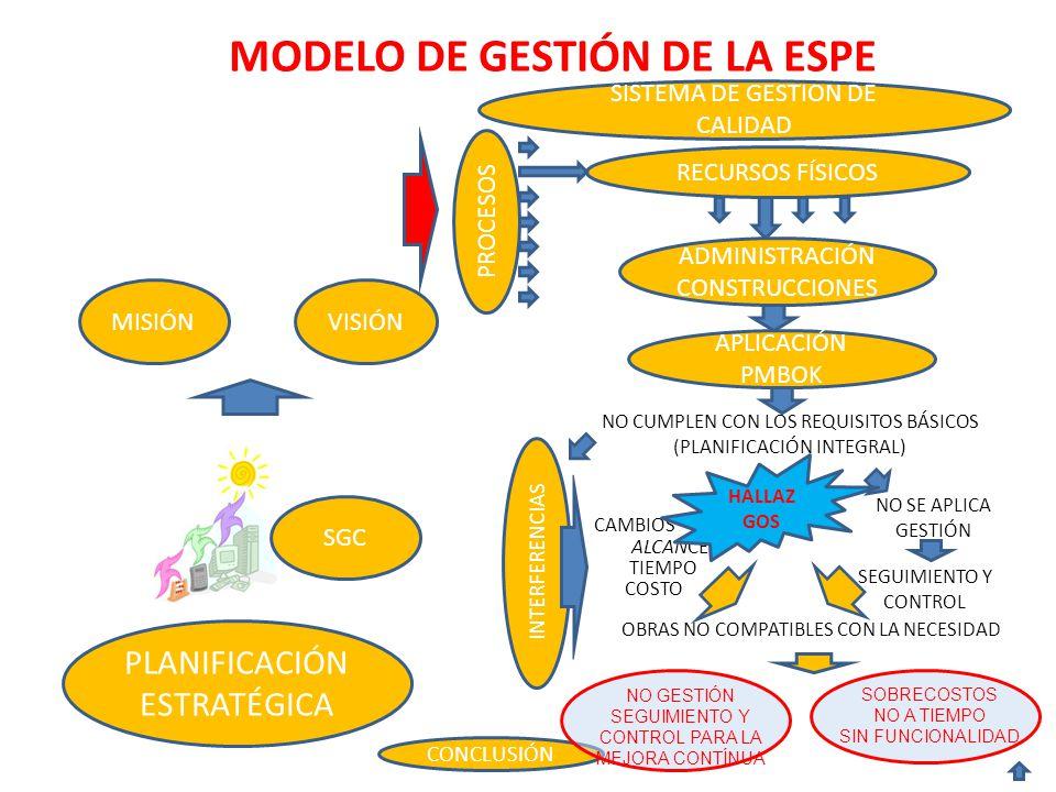 MODELO DE GESTIÓN DE LA ESPE PLANIFICACIÓN ESTRATÉGICA MISIÓN SGC RECURSOS FÍSICOS ADMINISTRACIÓN CONSTRUCCIONES PROCESOS APLICACIÓN PMBOK NO CUMPLEN CON LOS REQUISITOS BÁSICOS (PLANIFICACIÓN INTEGRAL) OBRAS NO COMPATIBLES CON LA NECESIDAD NO SE APLICA GESTIÓN SEGUIMIENTO Y CONTROL CAMBIOS ALCANCE TIEMPO COSTO INTERFERENCIAS SISTEMA DE GESTION DE CALIDAD CONCLUSIÓN NO GESTIÓN SEGUIMIENTO Y CONTROL PARA LA MEJORA CONTÍNUA SOBRECOSTOS NO A TIEMPO SIN FUNCIONALIDAD VISIÓN HALLAZ GOS