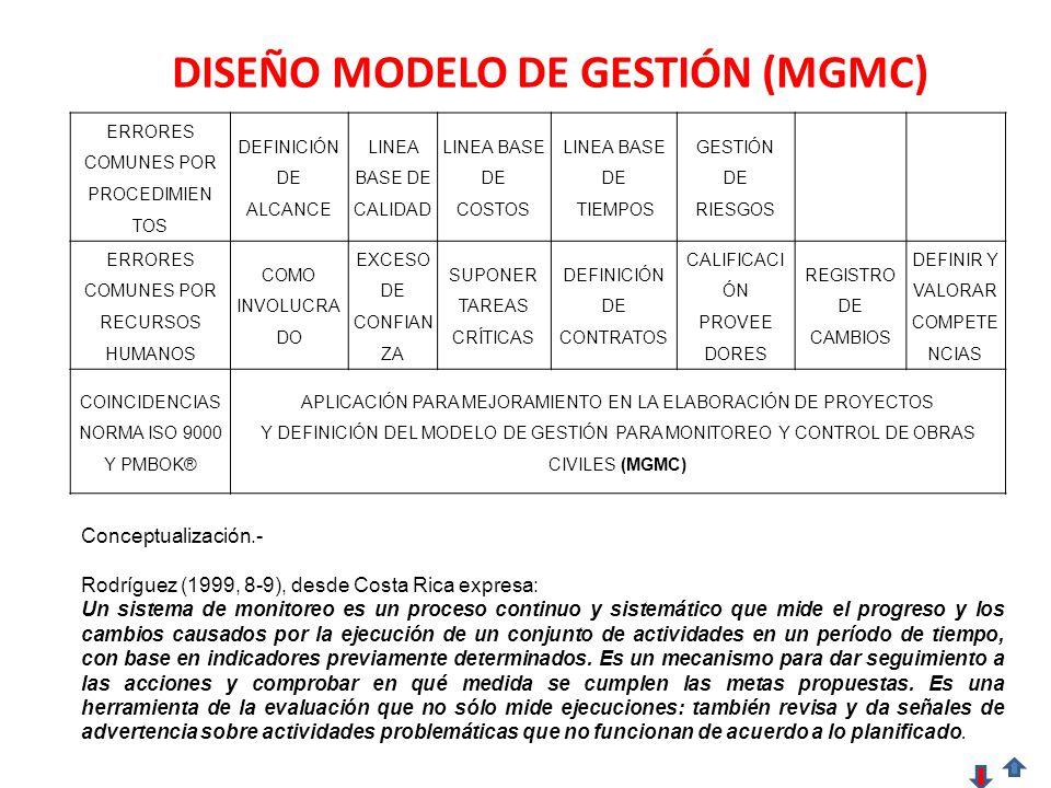 DISEÑO MODELO DE GESTIÓN (MGMC) ERRORES COMUNES POR PROCEDIMIEN TOS DEFINICIÓN DE ALCANCE LINEA BASE DE CALIDAD LINEA BASE DE COSTOS LINEA BASE DE TIEMPOS GESTIÓN DE RIESGOS ERRORES COMUNES POR RECURSOS HUMANOS COMO INVOLUCRA DO EXCESO DE CONFIAN ZA SUPONER TAREAS CRÍTICAS DEFINICIÓN DE CONTRATOS CALIFICACI ÓN PROVEE DORES REGISTRO DE CAMBIOS DEFINIR Y VALORAR COMPETE NCIAS COINCIDENCIAS NORMA ISO 9000 Y PMBOK® APLICACIÓN PARA MEJORAMIENTO EN LA ELABORACIÓN DE PROYECTOS Y DEFINICIÓN DEL MODELO DE GESTIÓN PARA MONITOREO Y CONTROL DE OBRAS CIVILES (MGMC) Conceptualización.- Rodríguez (1999, 8-9), desde Costa Rica expresa: Un sistema de monitoreo es un proceso continuo y sistemático que mide el progreso y los cambios causados por la ejecución de un conjunto de actividades en un período de tiempo, con base en indicadores previamente determinados.