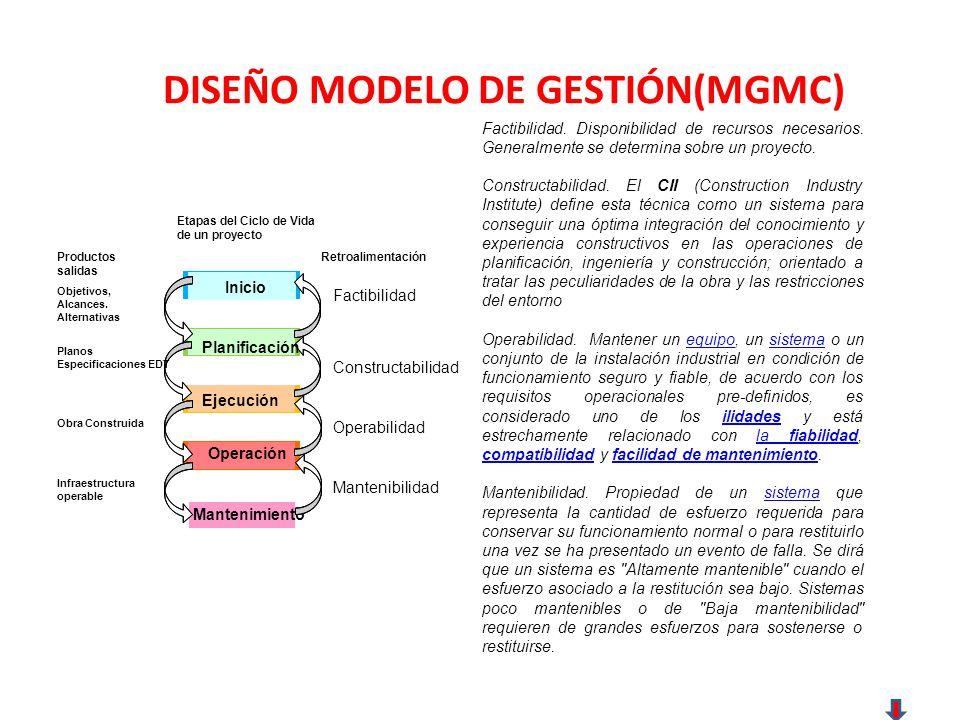 DISEÑO MODELO DE GESTIÓN(MGMC) Factibilidad.Disponibilidad de recursos necesarios.