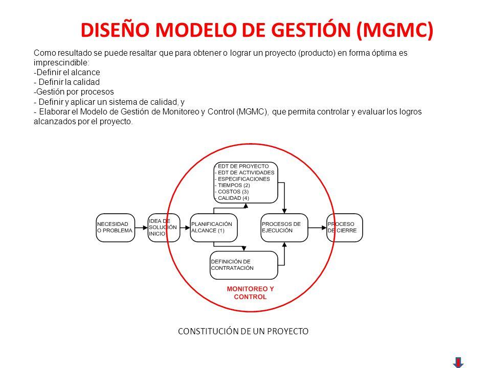 DISEÑO MODELO DE GESTIÓN (MGMC) Como resultado se puede resaltar que para obtener o lograr un proyecto (producto) en forma óptima es imprescindible: -Definir el alcance - Definir la calidad -Gestión por procesos - Definir y aplicar un sistema de calidad, y - Elaborar el Modelo de Gestión de Monitoreo y Control (MGMC), que permita controlar y evaluar los logros alcanzados por el proyecto.