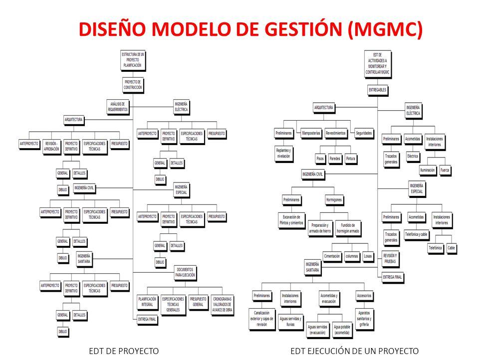 DISEÑO MODELO DE GESTIÓN (MGMC) EDT DE PROYECTOEDT EJECUCIÓN DE UN PROYECTO