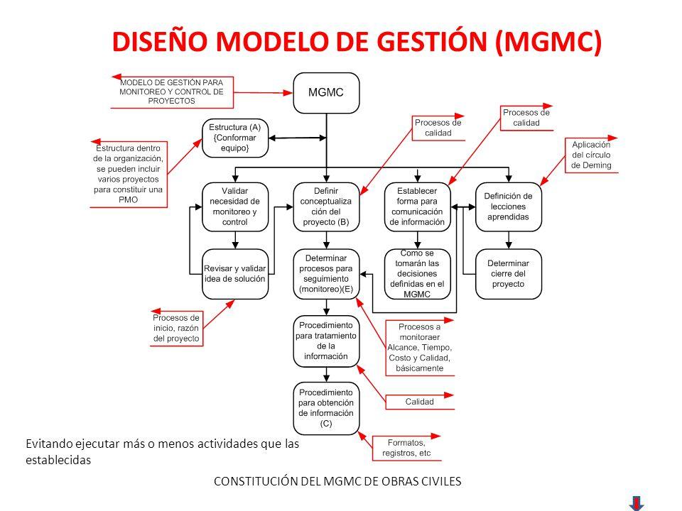 DISEÑO MODELO DE GESTIÓN (MGMC) CONSTITUCIÓN DEL MGMC DE OBRAS CIVILES Evitando ejecutar más o menos actividades que las establecidas