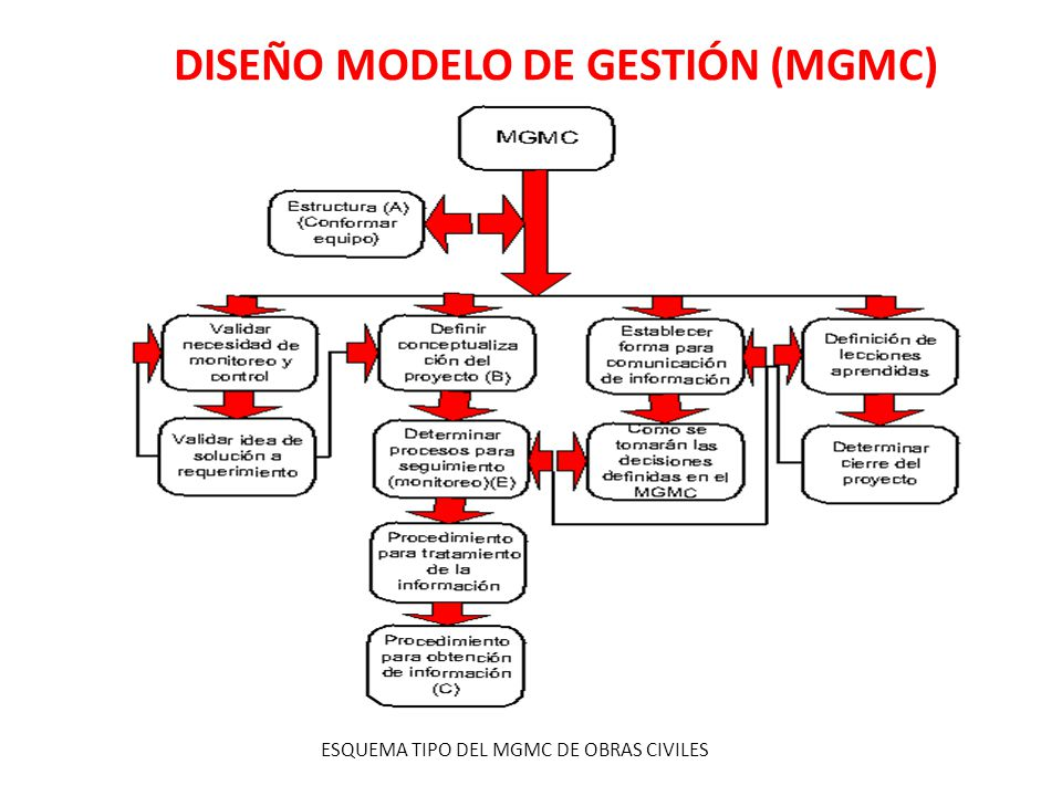 DISEÑO MODELO DE GESTIÓN (MGMC) ESQUEMA TIPO DEL MGMC DE OBRAS CIVILES