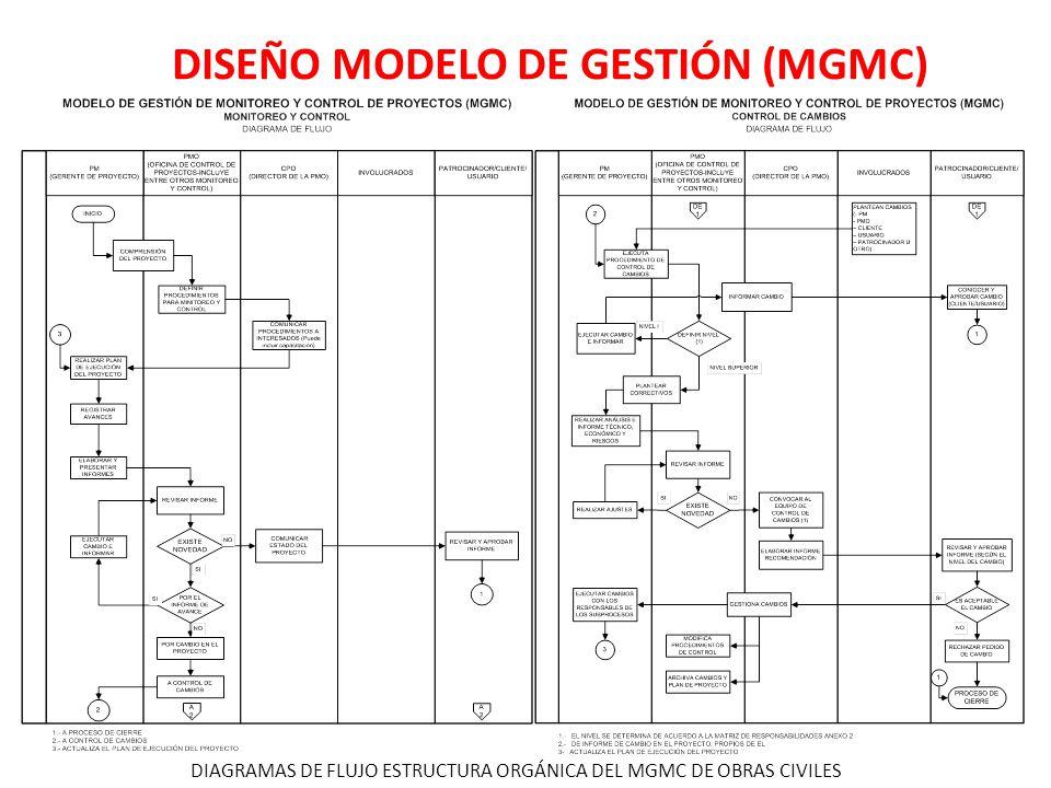 DISEÑO MODELO DE GESTIÓN (MGMC) DIAGRAMAS DE FLUJO ESTRUCTURA ORGÁNICA DEL MGMC DE OBRAS CIVILES