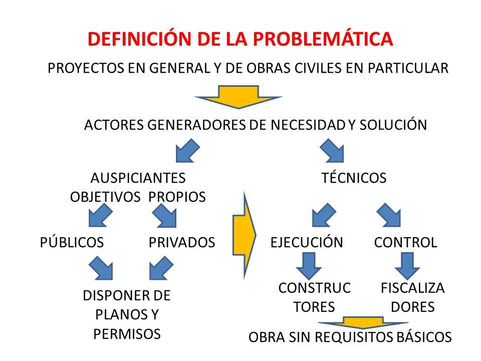 DEFINICIÓN DE LA PROBLEMÁTICA PROYECTOS EN GENERAL Y DE OBRAS CIVILES EN PARTICULAR ACTORES GENERADORES DE NECESIDAD Y SOLUCIÓN TÉCNICOS PÚBLICOSPRIVADOS EJECUCIÓNCONTROL DISPONER DE PLANOS Y PERMISOS AUSPICIANTES OBJETIVOS PROPIOS CONSTRUC TORES FISCALIZA DORES OBRA SIN REQUISITOS BÁSICOS