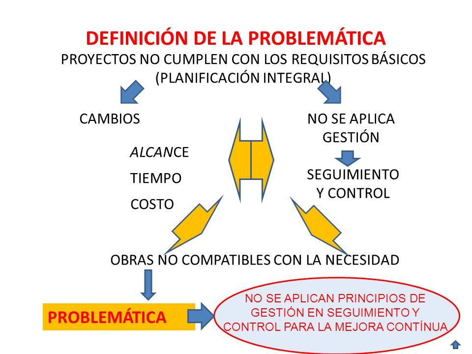 DEFINICIÓN DE LA PROBLEMÁTICA PROYECTOS NO CUMPLEN CON LOS REQUISITOS BÁSICOS (PLANIFICACIÓN INTEGRAL) OBRAS NO COMPATIBLES CON LA NECESIDAD CAMBIOSNO SE APLICA GESTIÓN SEGUIMIENTO Y CONTROL ALCANCE TIEMPO COSTO NO SE APLICAN PRINCIPIOS DE GESTIÓN EN SEGUIMIENTO Y CONTROL PARA LA MEJORA CONTÍNUA PROBLEMÁTICA