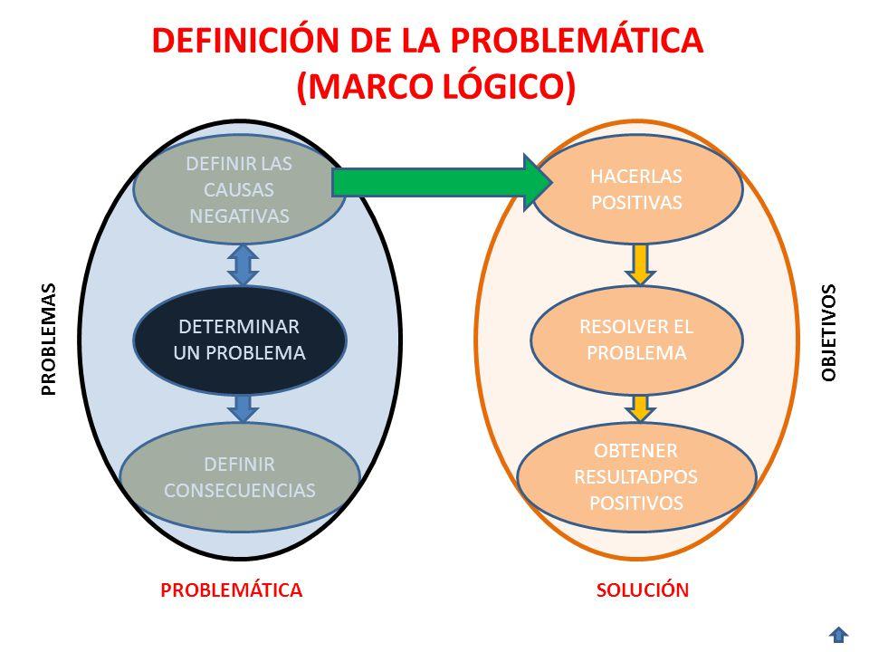 OBJETIVOS DEFINICIÓN DE LA PROBLEMÁTICA (MARCO LÓGICO) DETERMINAR UN PROBLEMA DEFINIR LAS CAUSAS NEGATIVAS DEFINIR CONSECUENCIAS PROBLEMAS RESOLVER EL PROBLEMA HACERLAS POSITIVAS OBTENER RESULTADPOS POSITIVOS PROBLEMÁTICASOLUCIÓN